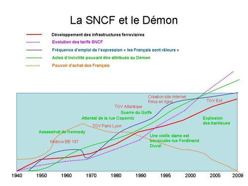 La SNCF et le Démon
